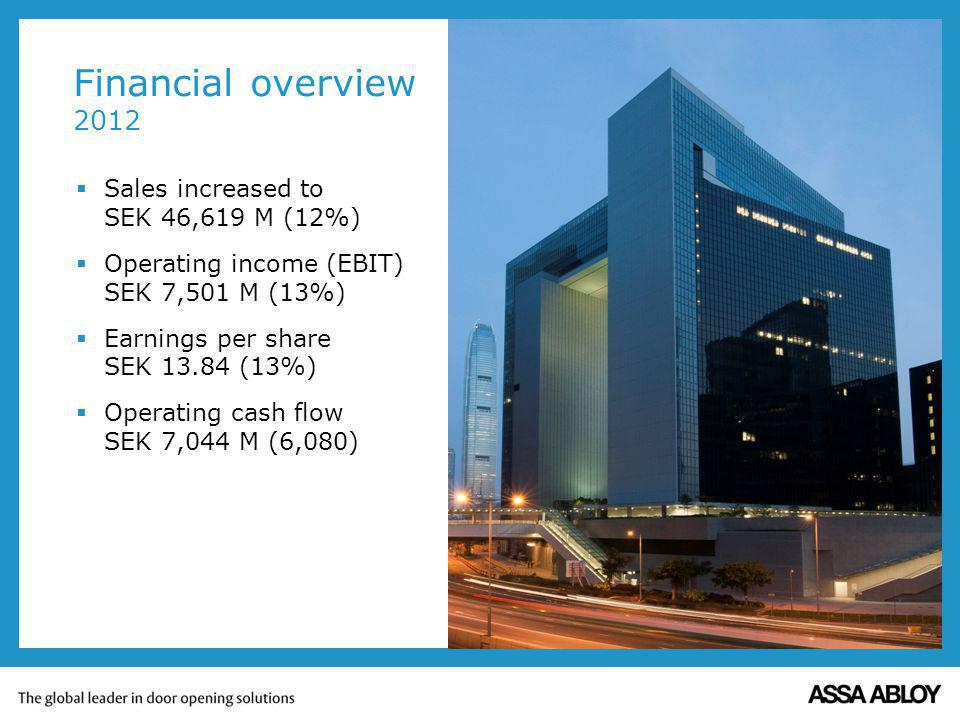 Financial overview 2012 Sales increased to SEK 46,619 M (12%)