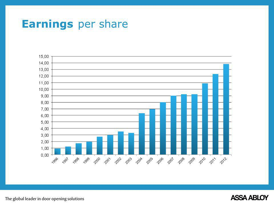 Earnings per share In five years sales has increased with 25%, Operating income with 20% and earnings per share with 36%