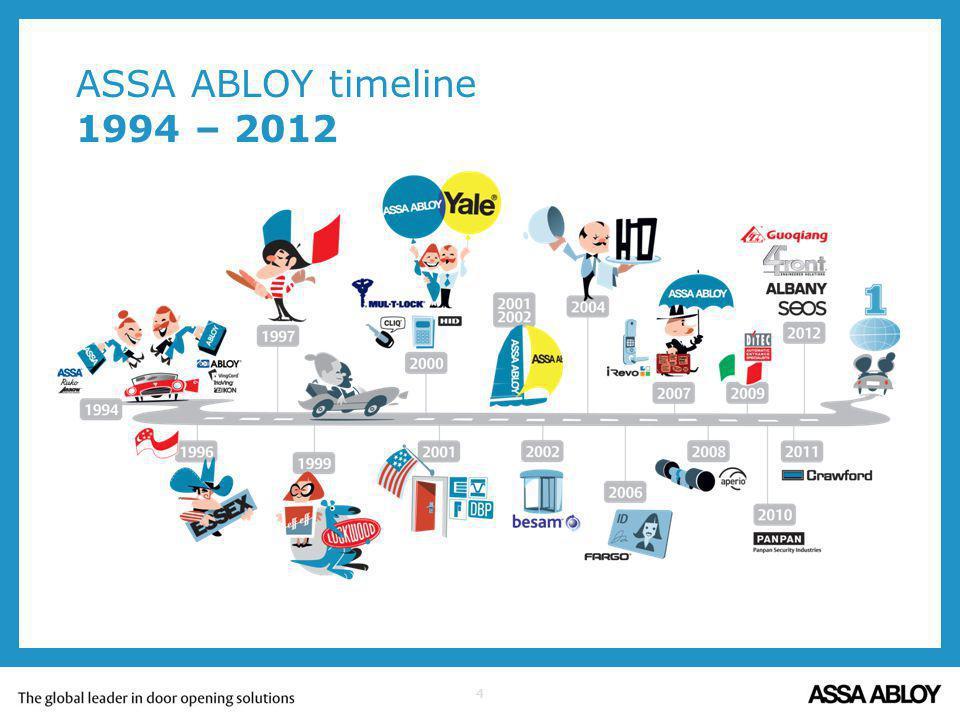 ASSA ABLOY timeline 1994 – 2012