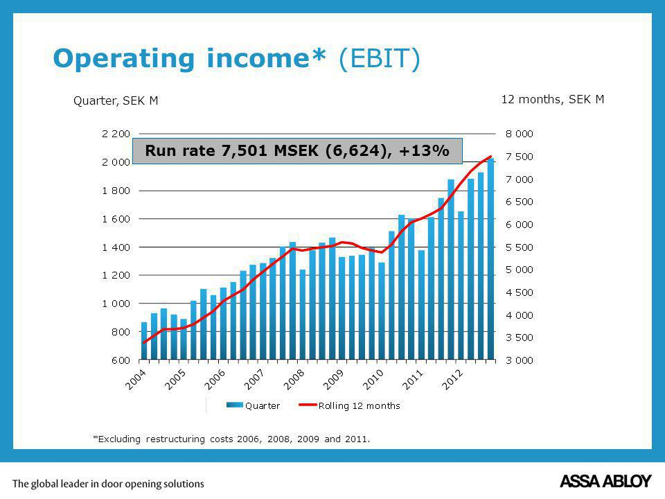 Operating income* (EBIT)