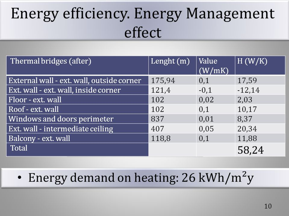 Energy efficiency. Energy Management effect