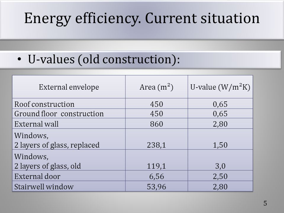Energy efficiency. Current situation