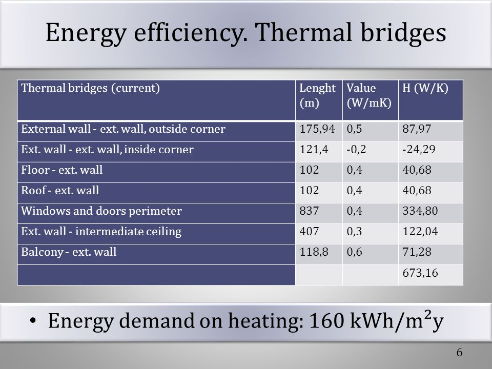 Energy efficiency. Thermal bridges