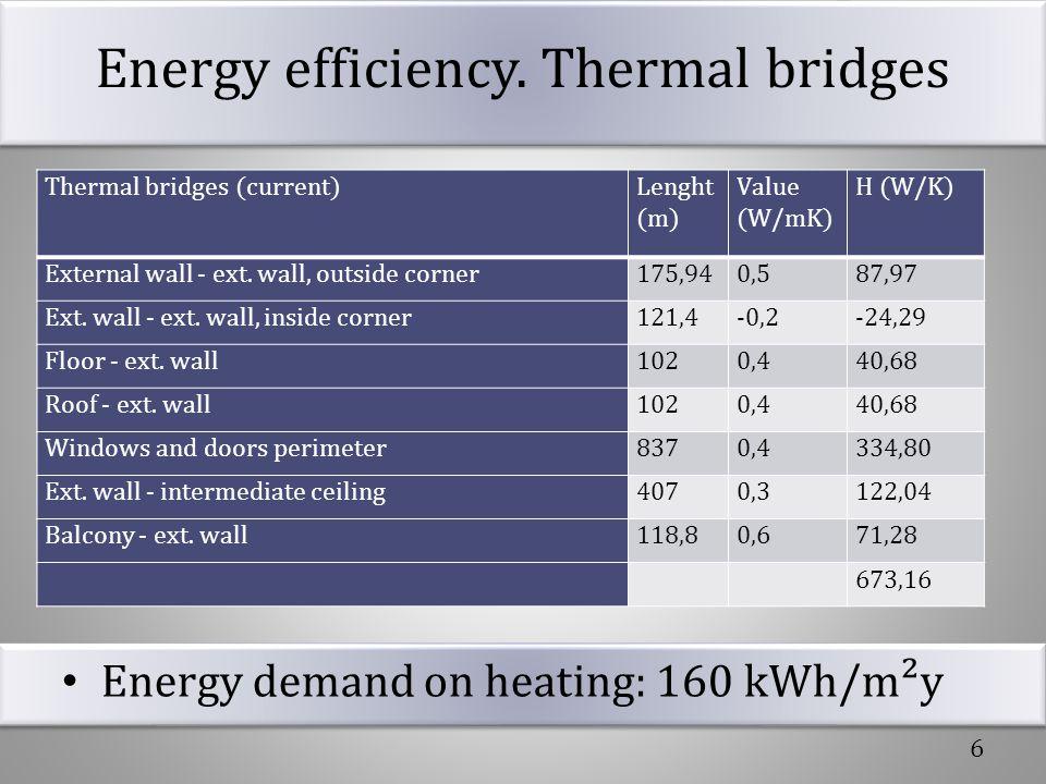 Energy efficiency. Thermal bridges