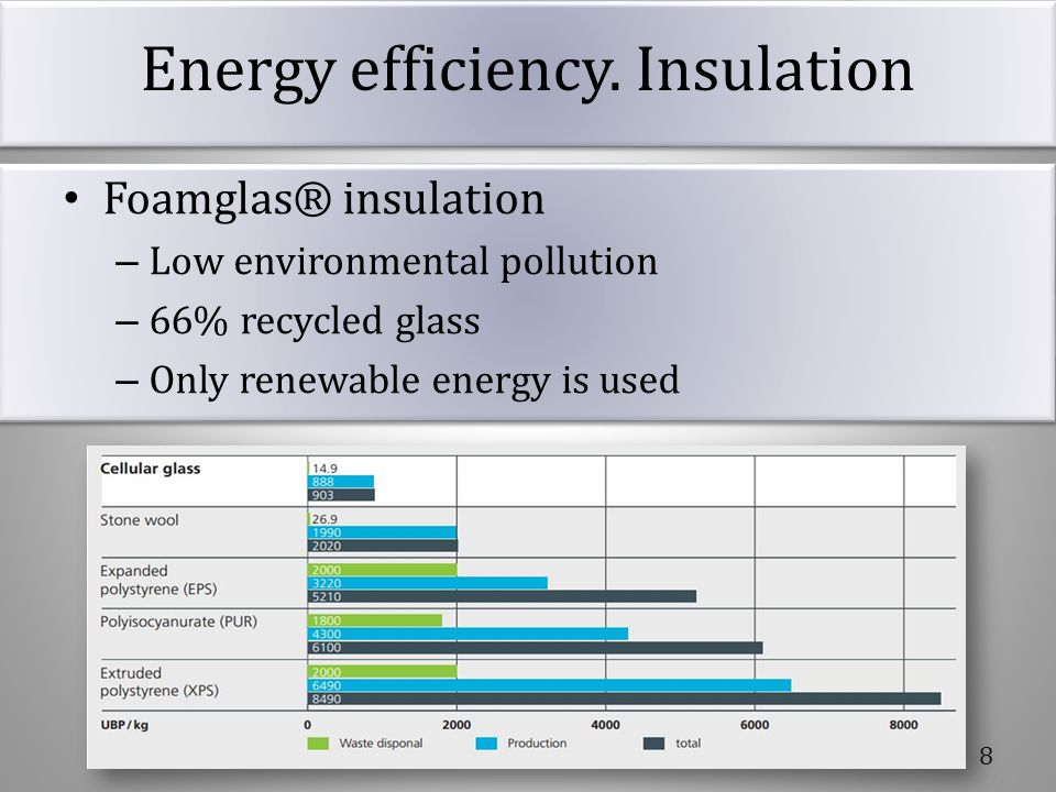 Energy efficiency. Insulation