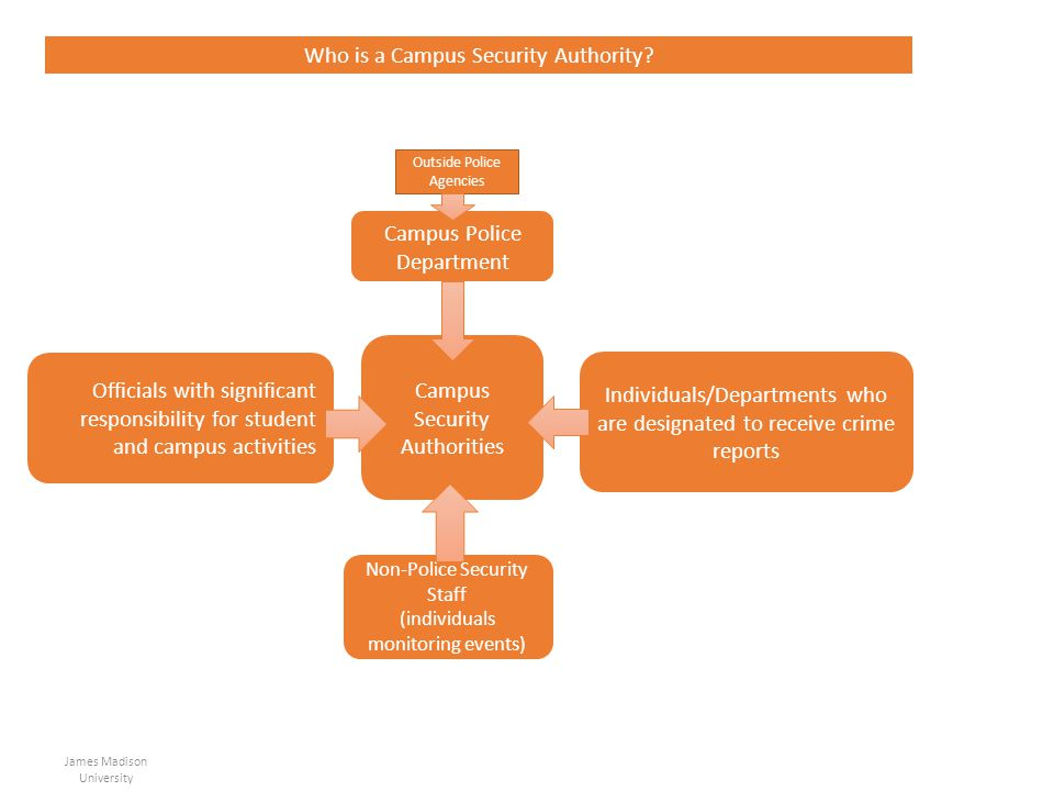 Who is a Campus Security Authority