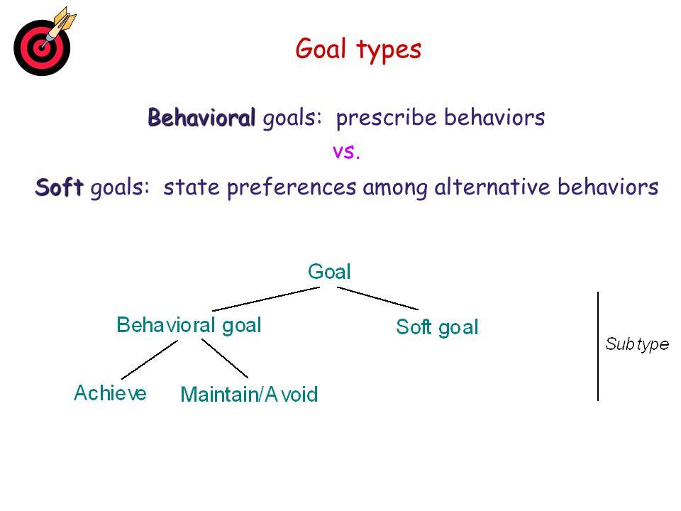 Goal types Behavioral goals: prescribe behaviors vs.
