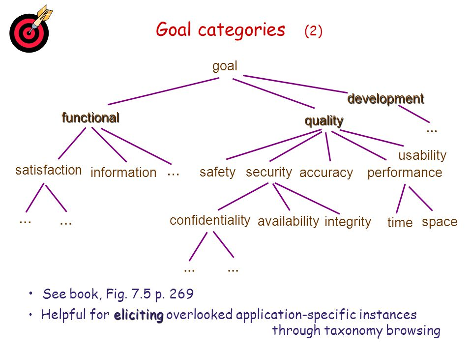 Goal categories (2) ... See book, Fig. 7.5 p. 269 goal functional