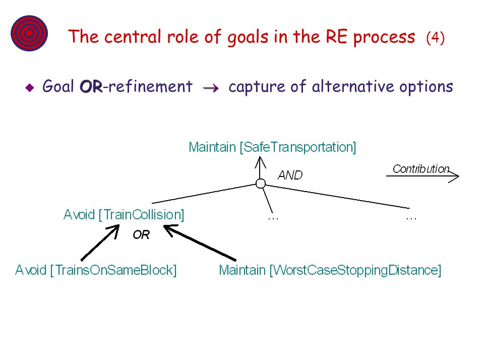The central role of goals in the RE process (4)