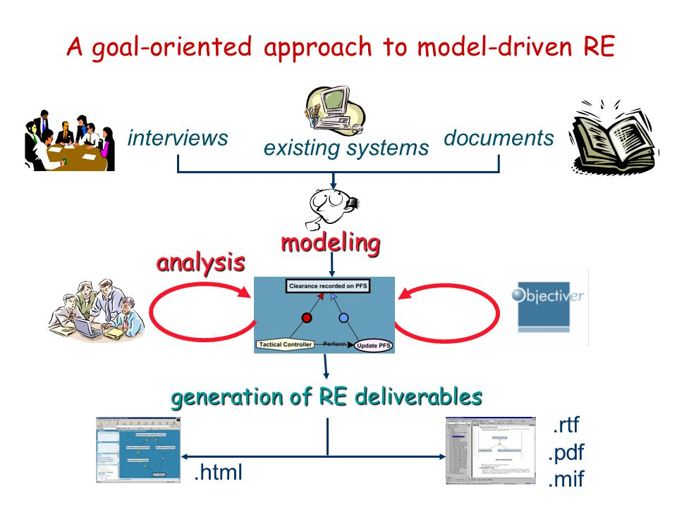 A goal-oriented approach to model-driven RE