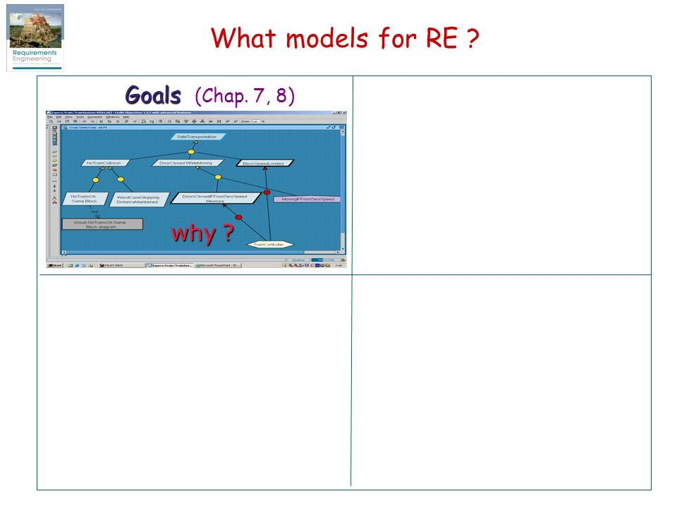 What models for RE Goals (Chap. 7, 8) why