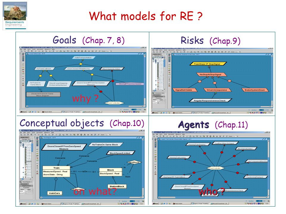 What models for RE Goals (Chap. 7, 8) Risks (Chap.9) why