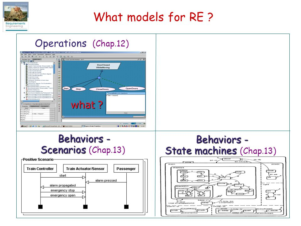 What models for RE Operations (Chap.12) what Behaviors -