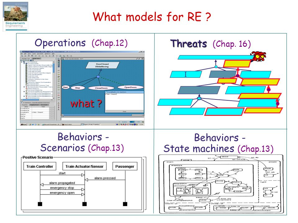 What models for RE Operations (Chap.12) Threats (Chap. 16) what