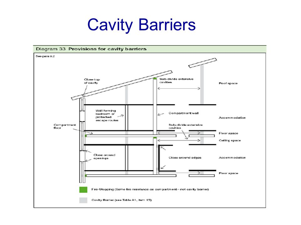Cavity Barriers