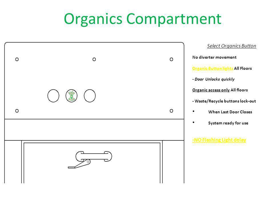 Select Organics Button