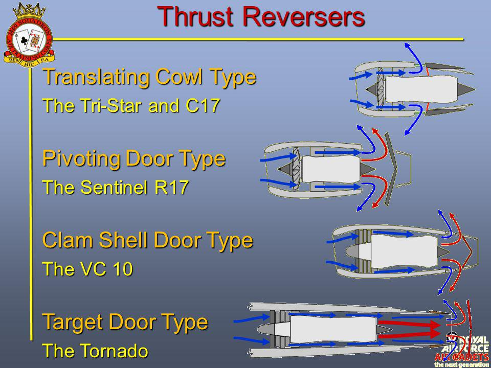 Thrust Reversers Translating Cowl Type Pivoting Door Type