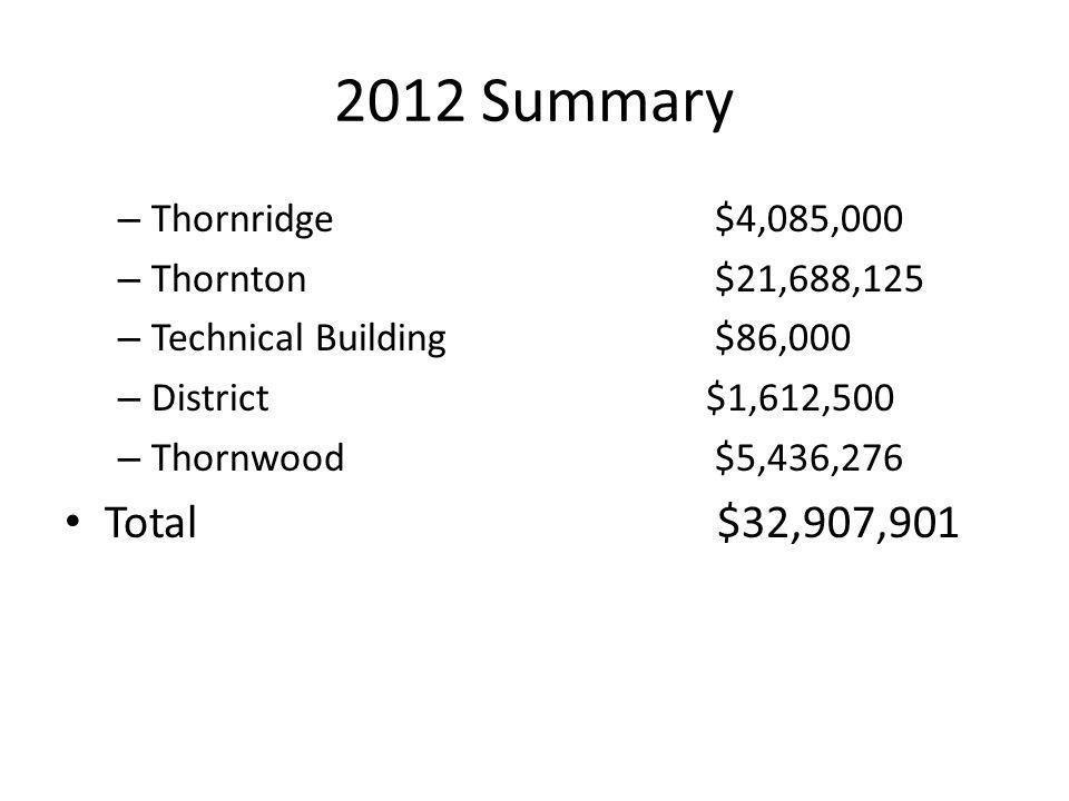 2012 Summary Total $32,907,901 Thornridge $4,085,000