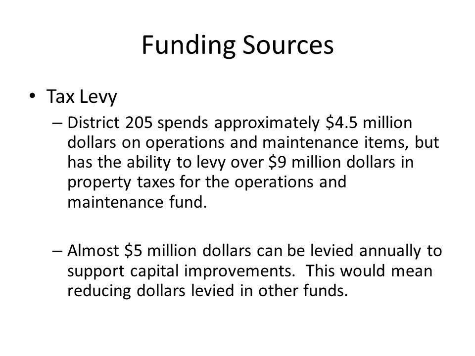 Funding Sources Tax Levy