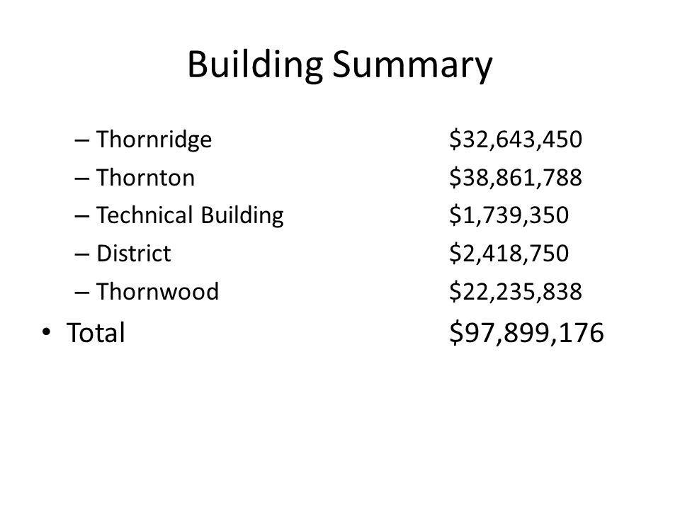 Building Summary Total $97,899,176 Thornridge $32,643,450