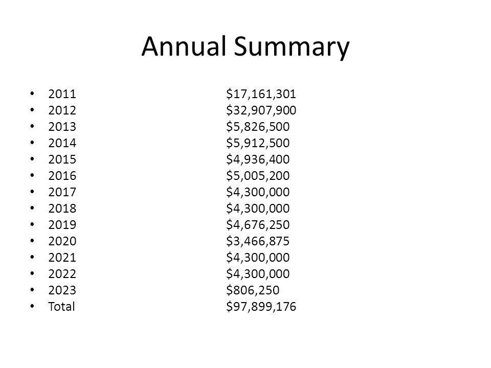 Annual Summary 2011 $17,161,301. 2012 $32,907,900. 2013 $5,826,500. 2014 $5,912,500.
