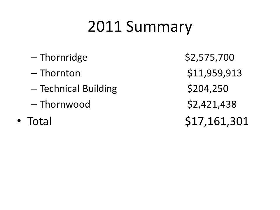 2011 Summary Total $17,161,301 Thornridge $2,575,700
