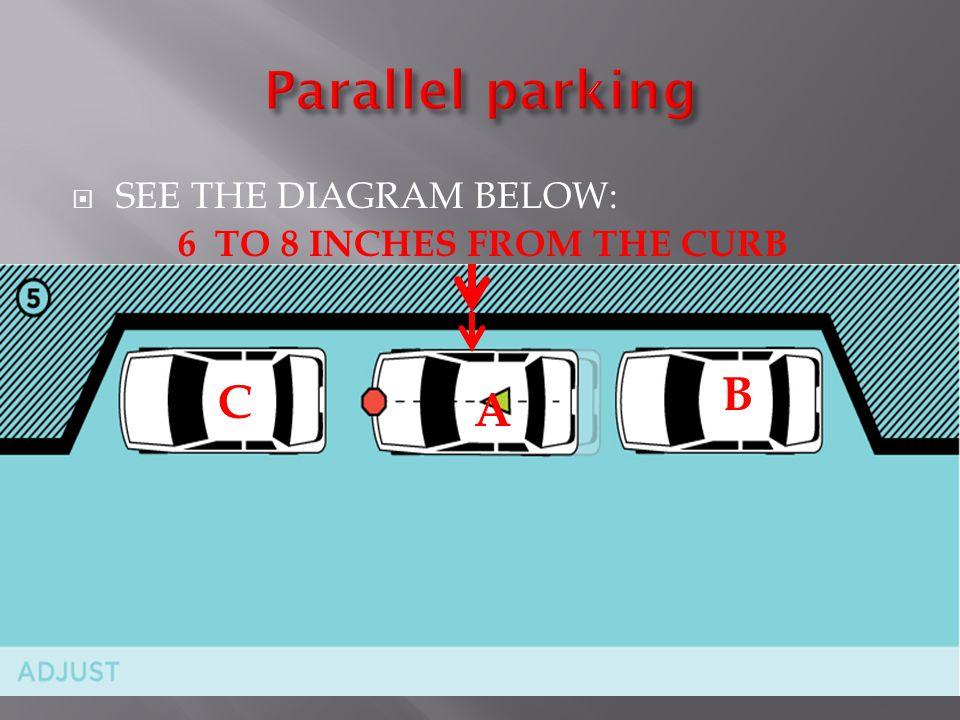 Parallel parking B C A SEE THE DIAGRAM BELOW: