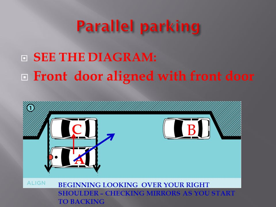 Parallel parking B Front door aligned with front door C A