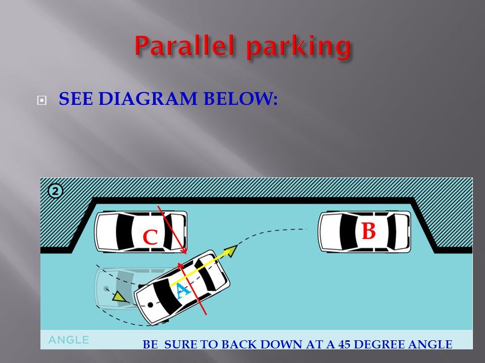 Parallel parking B C A SEE DIAGRAM BELOW: