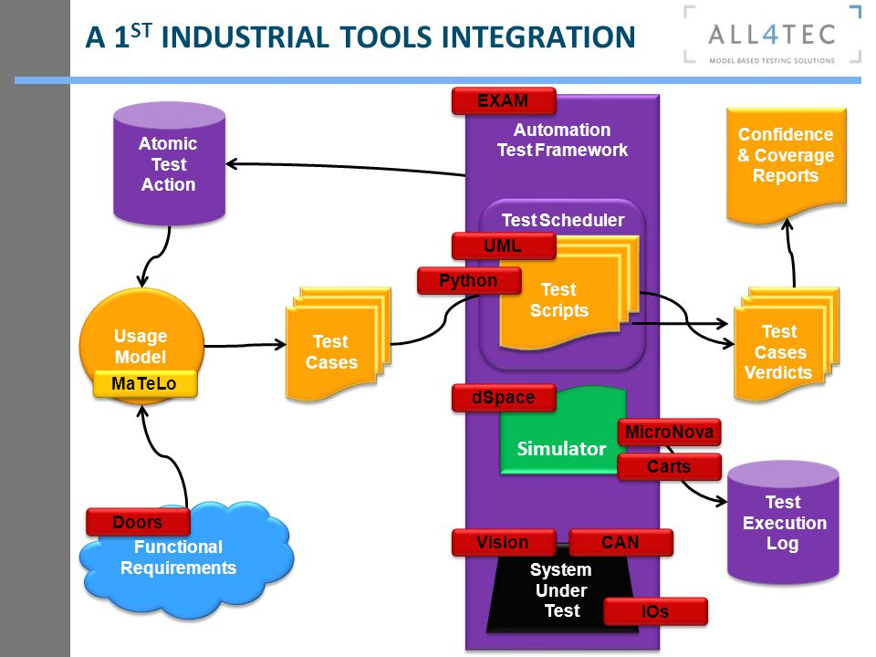 A 1ST INDUSTRIAL TOOLS INTEGRATION