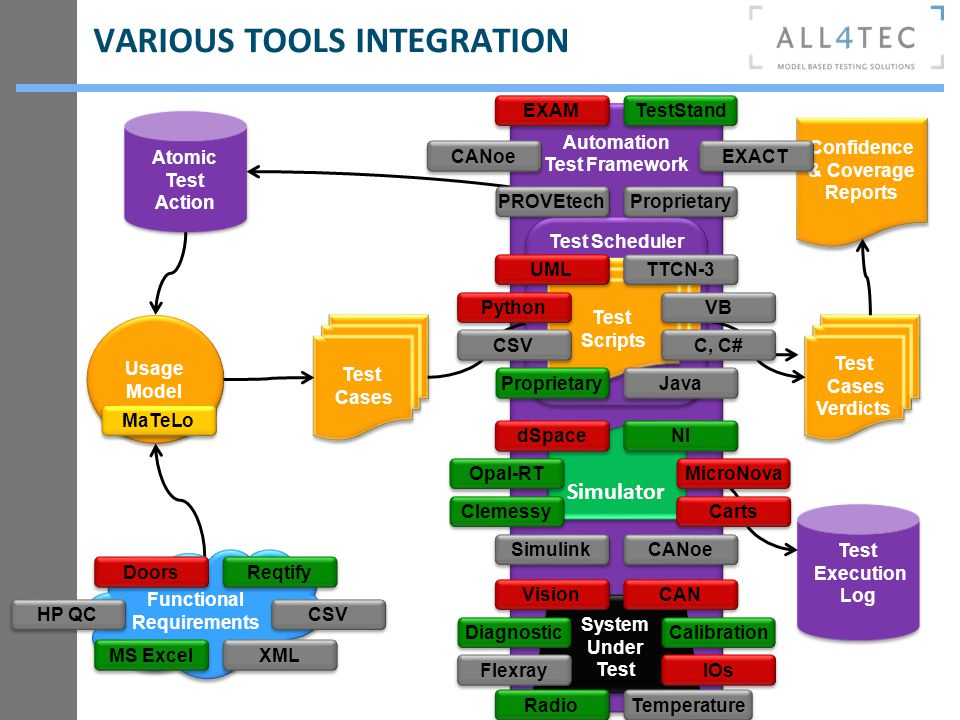 VARIOUS TOOLS INTEGRATION