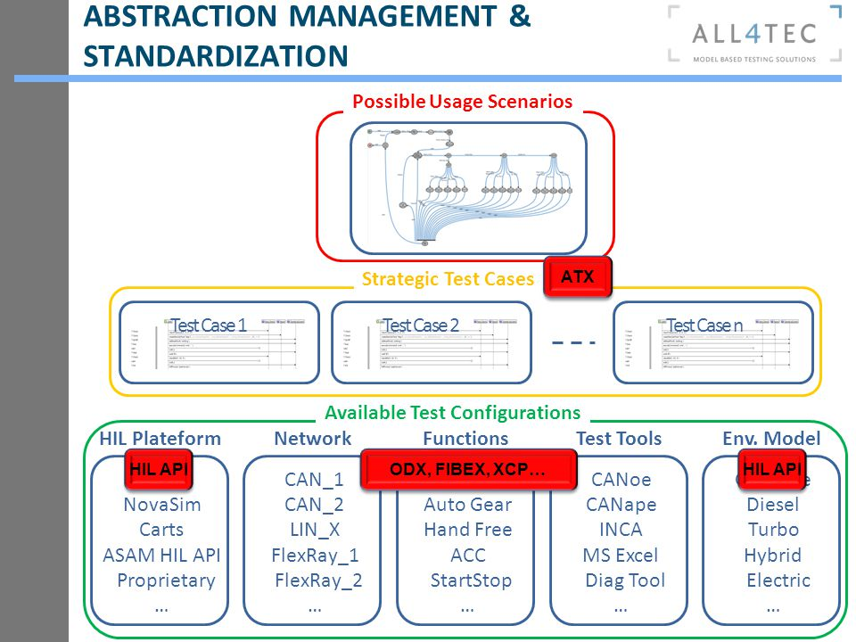 ABSTRACTION MANAGEMENT & STANDARDIZATION