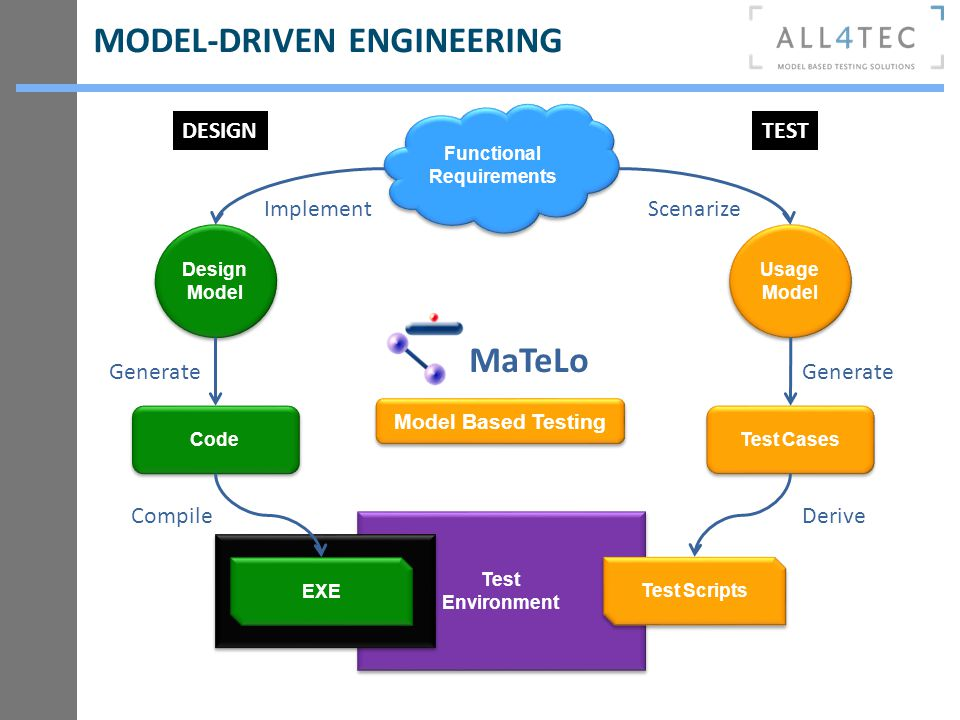 MODEL-DRIVEN ENGINEERING