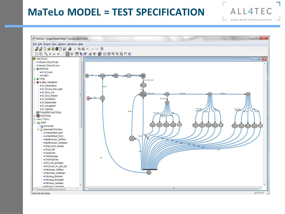 MaTeLo MODEL = TEST SPECIFICATION
