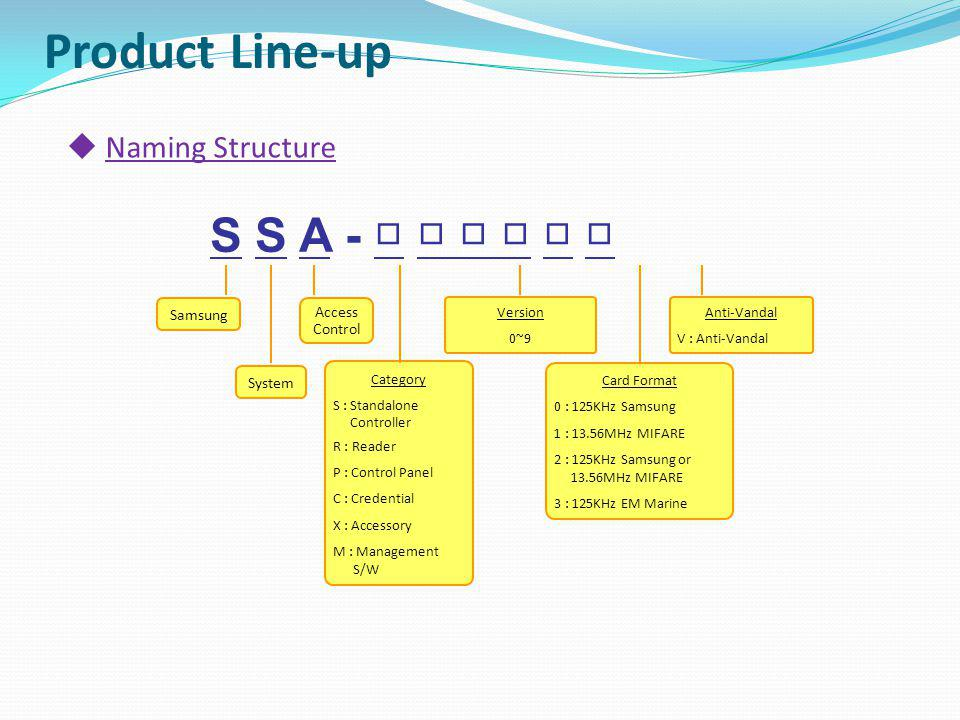 Product Line-up S S A - □ □ □ □ □ □ Naming Structure Samsung Access