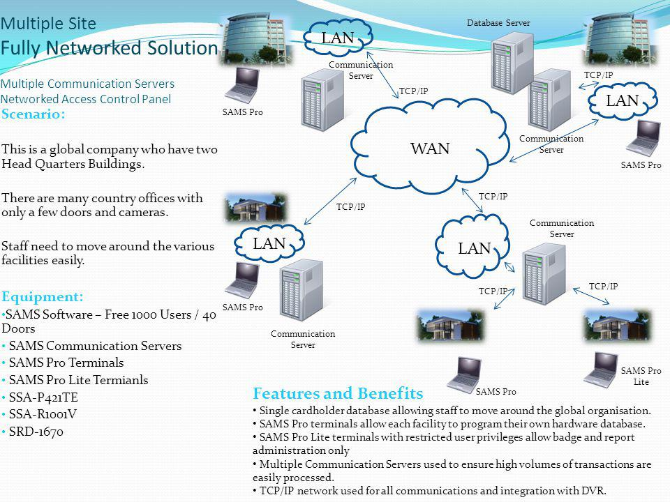 Multiple Site Fully Networked Solution Multiple Communication Servers Networked Access Control Panel