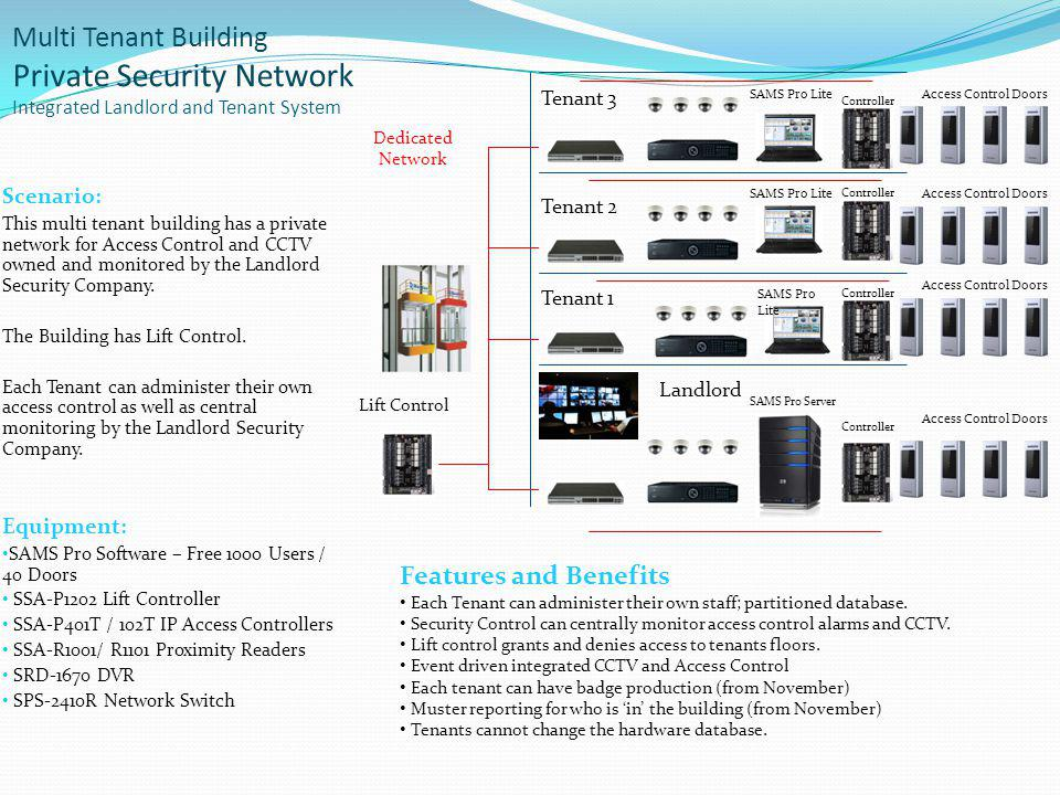 Multi Tenant Building Private Security Network Integrated Landlord and Tenant System