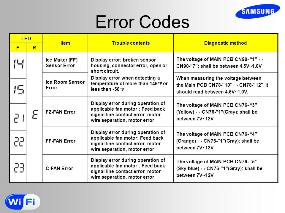 Error Codes LED Item Trouble contents Diagnostic method F R