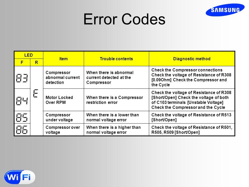 Error Codes LED Item Trouble contents Diagnostic method F R