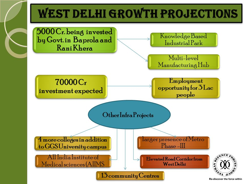 West Delhi Growth Projections