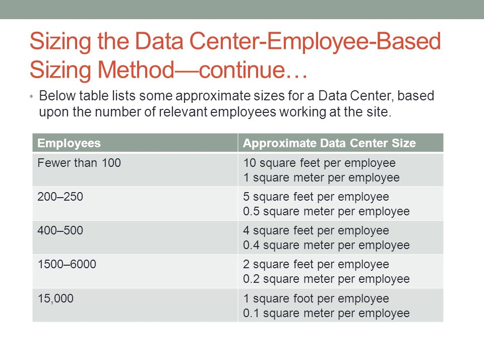 Sizing the Data Center-Employee-Based Sizing Method—continue…