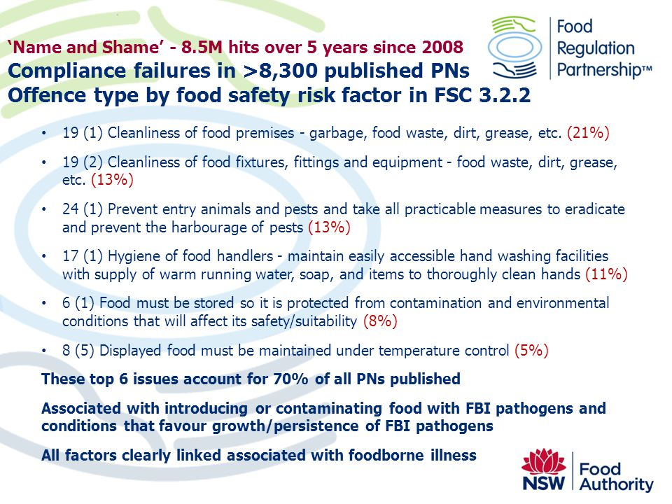 'Name and Shame' - 8.5M hits over 5 years since 2008 Compliance failures in >8,300 published PNs Offence type by food safety risk factor in FSC 3.2.2