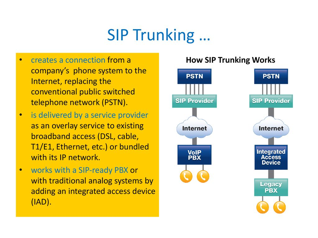 The Business Value of SIP Trunking - ppt download