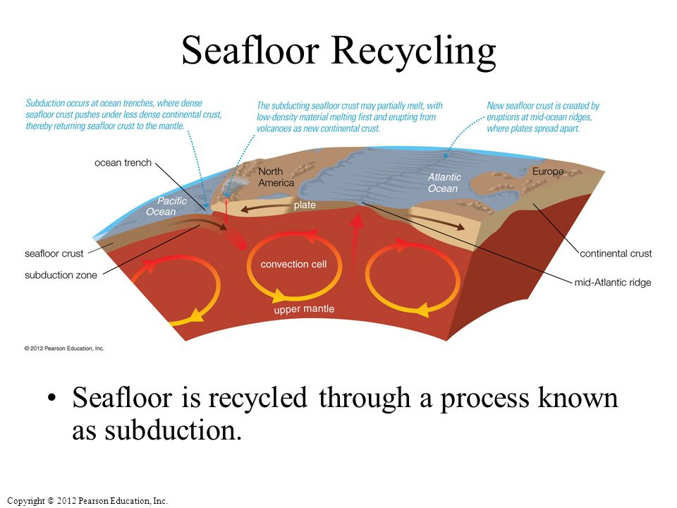 Seafloor Recycling Seafloor is recycled through a process known as subduction.