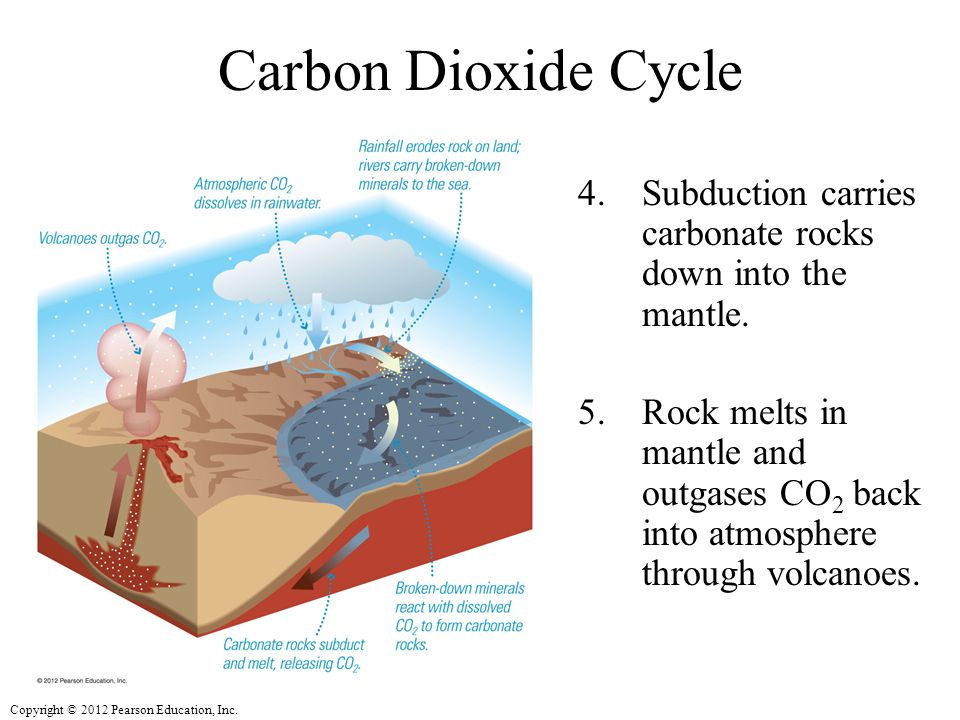 Carbon Dioxide Cycle Subduction carries carbonate rocks down into the mantle.