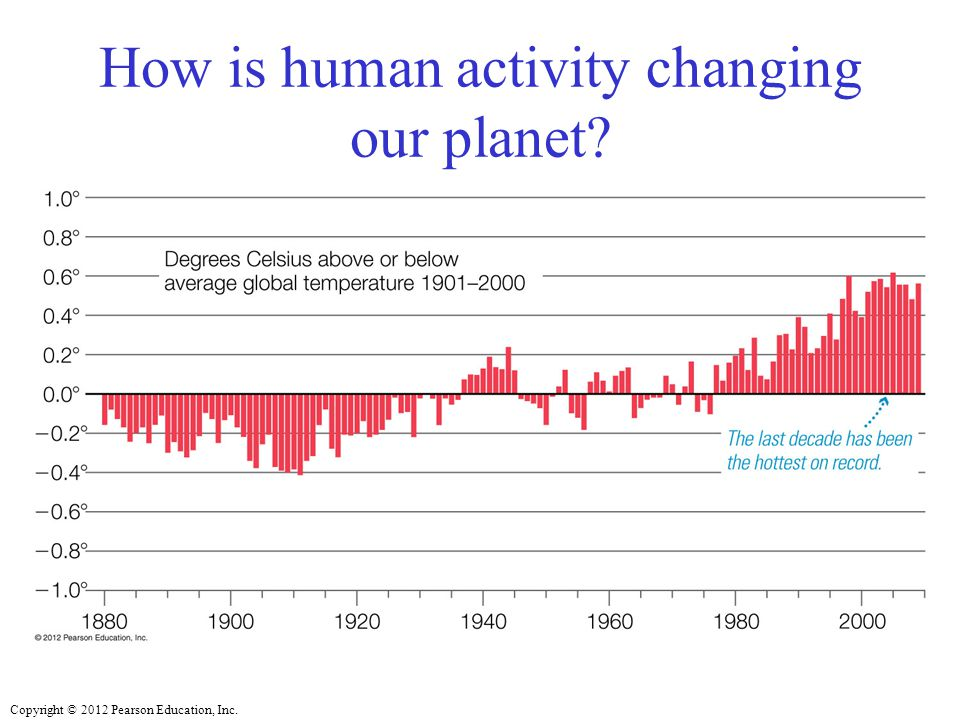 How is human activity changing our planet