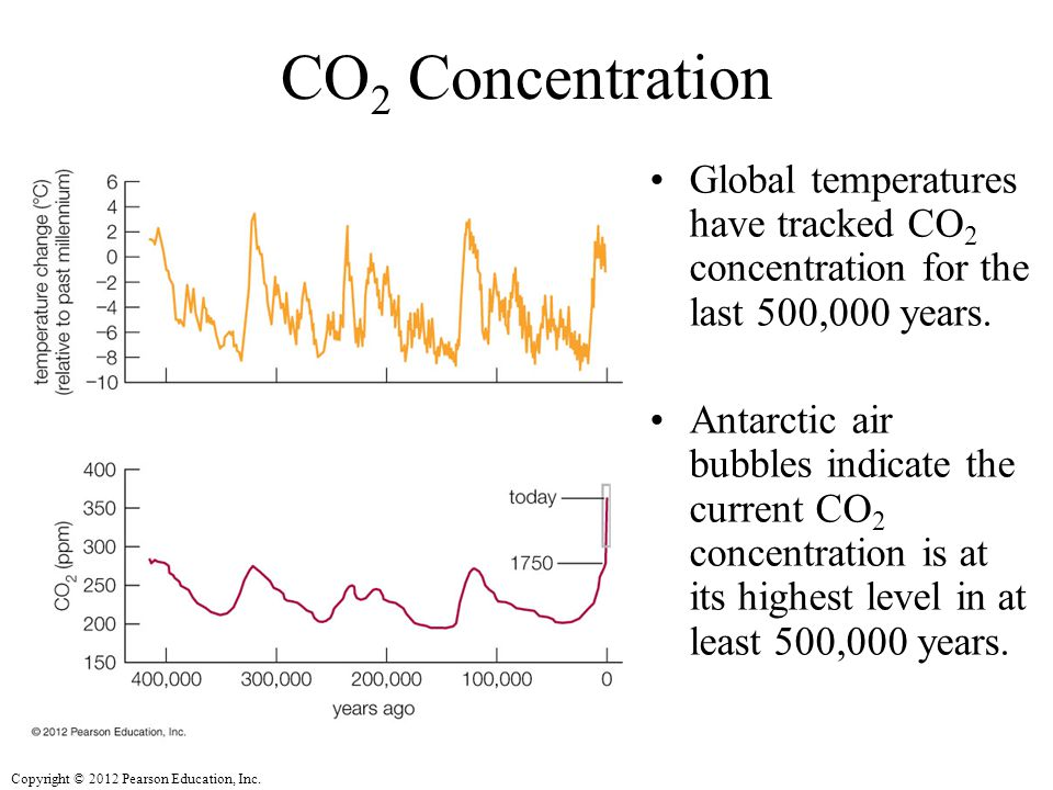 CO2 Concentration Global temperatures have tracked CO2 concentration for the last 500,000 years.
