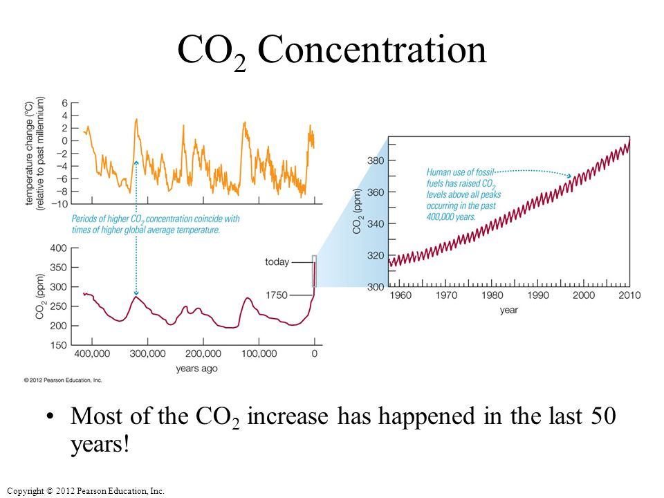 CO2 Concentration Most of the CO2 increase has happened in the last 50 years!
