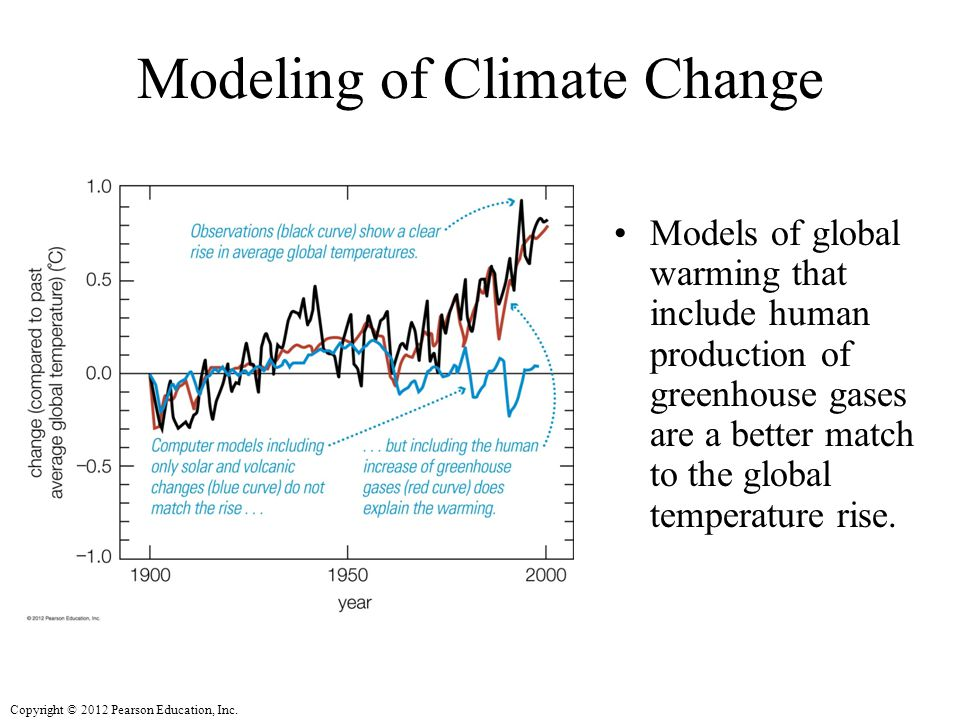 Modeling of Climate Change