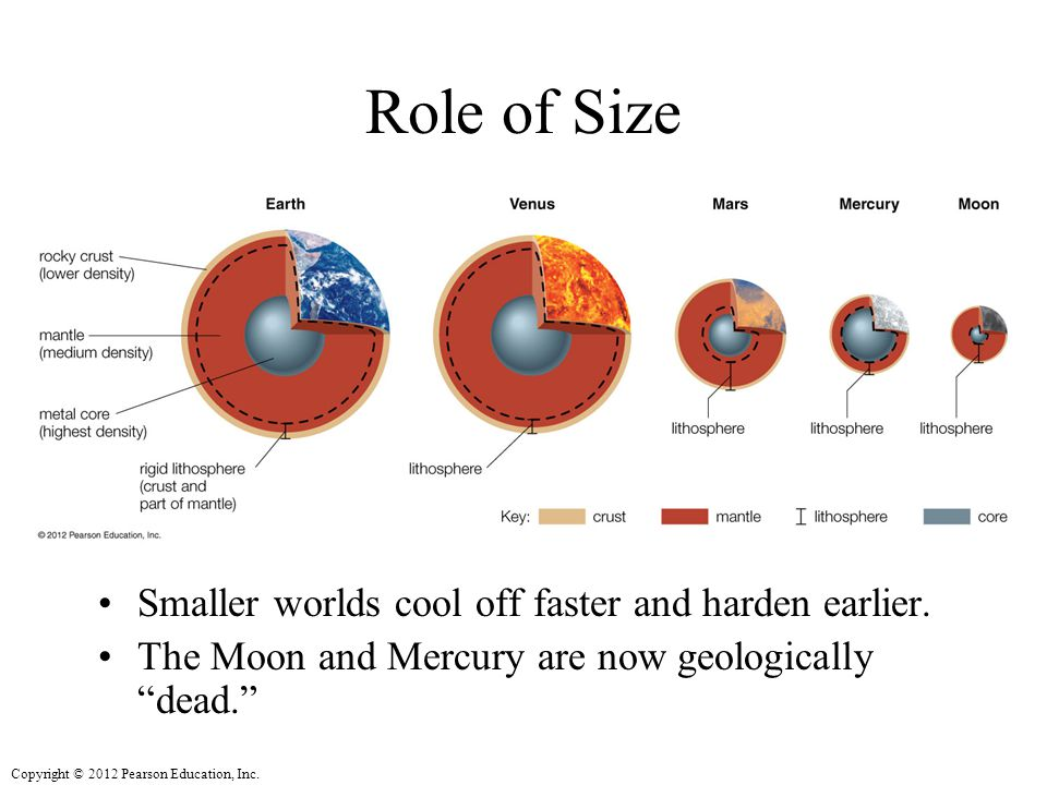 Role of Size Smaller worlds cool off faster and harden earlier.